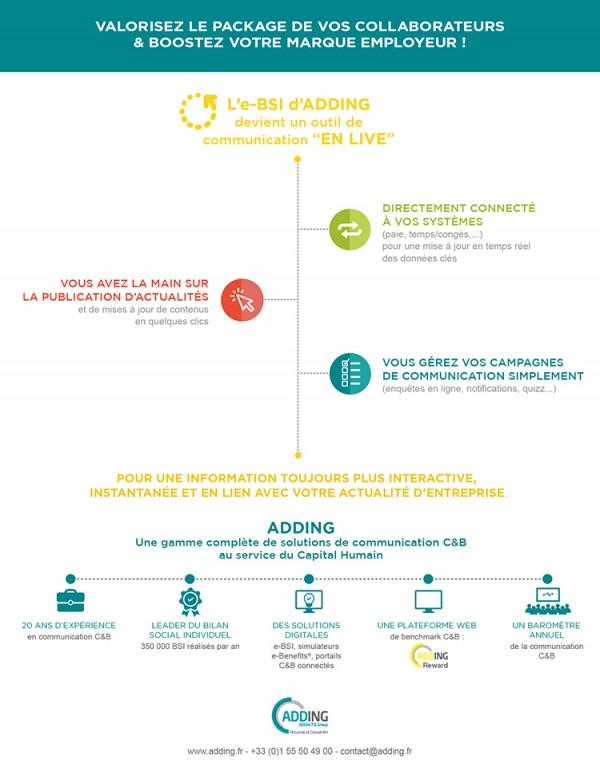 bilan social individuel digital, communication et ressources humaines