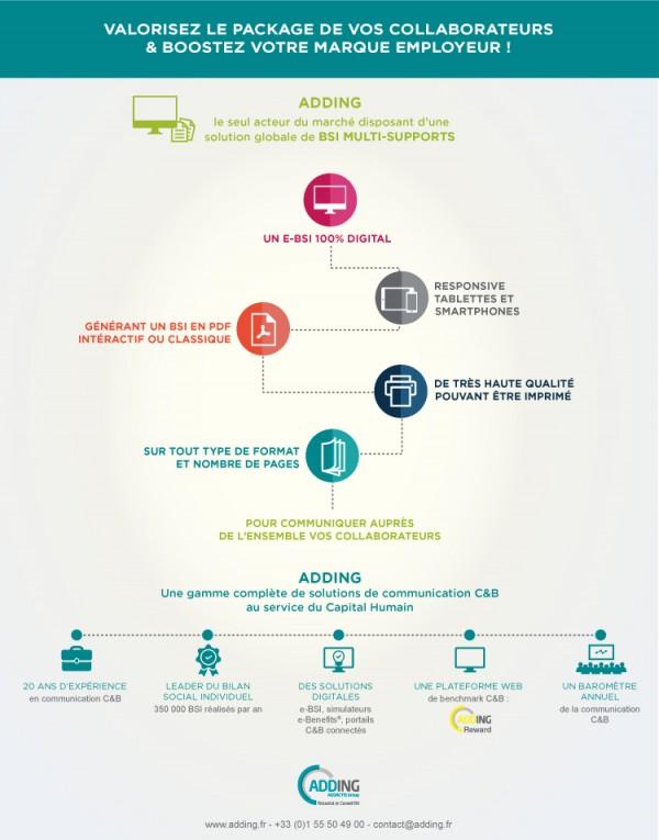 BSI digital, bilan social individuel